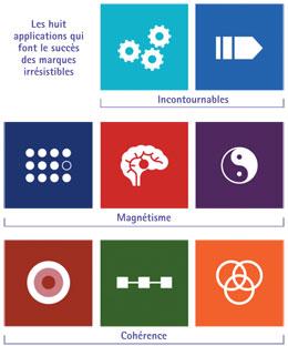 Les huit applications qui font le succès des marques irrésistibles 746237ac671b